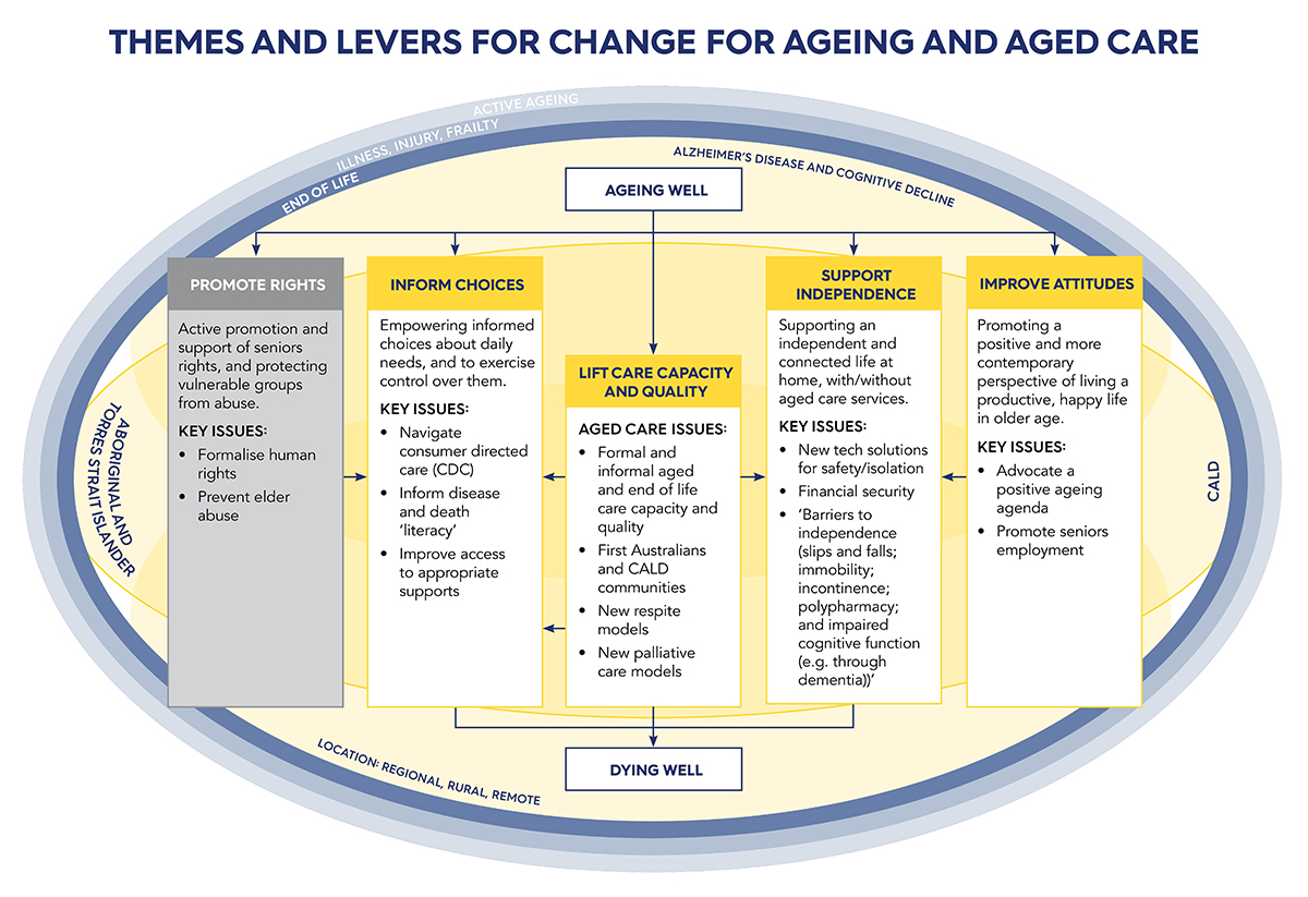 Themes and leavers for change for Ageing  Aged Care