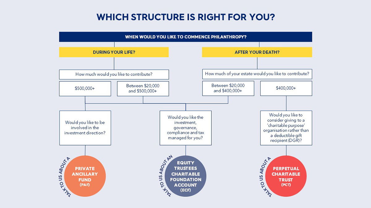 Philanthropy  which structure is right for you